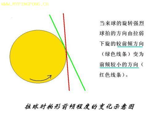 弧圈球技术中如何拉强下旋球